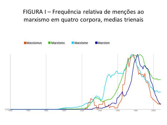 FIGURA I – Frequência relativa de menções ao marxismo em quatro corpora, medias trienais