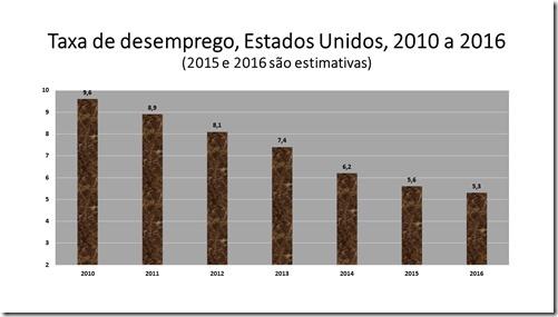 Taxa de desemprego, Estados Unidos, 2010 a 2016